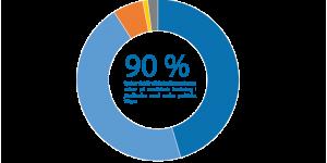 Medicinsk forskning prioriterad fråga för svenska folket